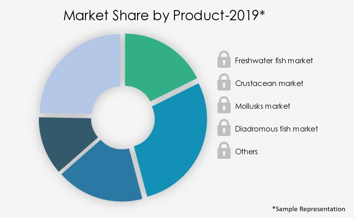 aquaculture-market-share-by-distribution-channel