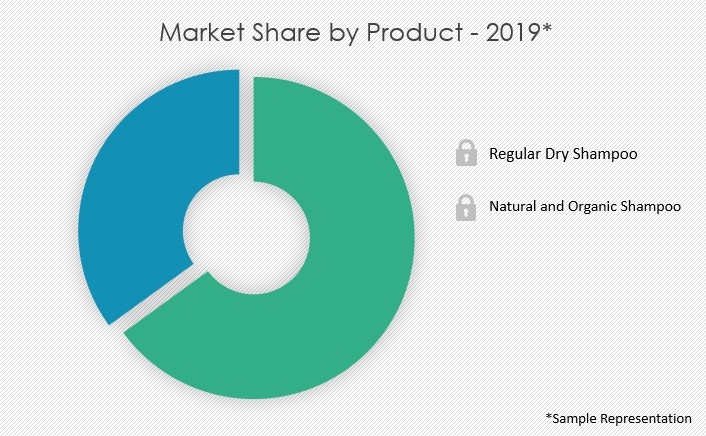 dry-shampoo-market-share-by-distribution-channel