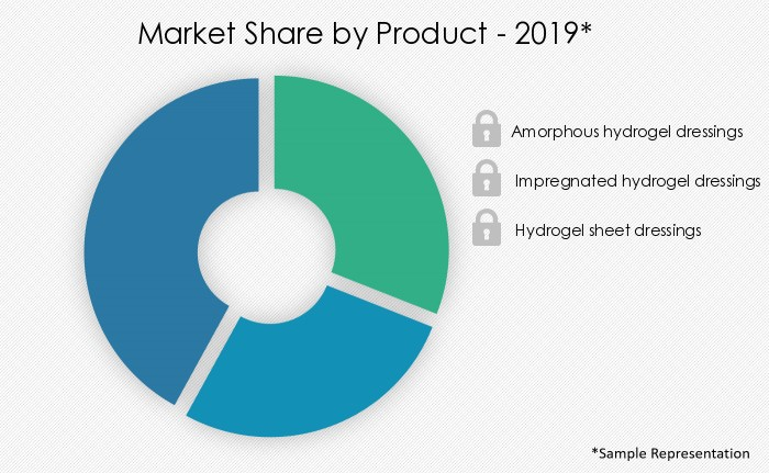 hydrogel-dressing-market-share-by-distribution-channel