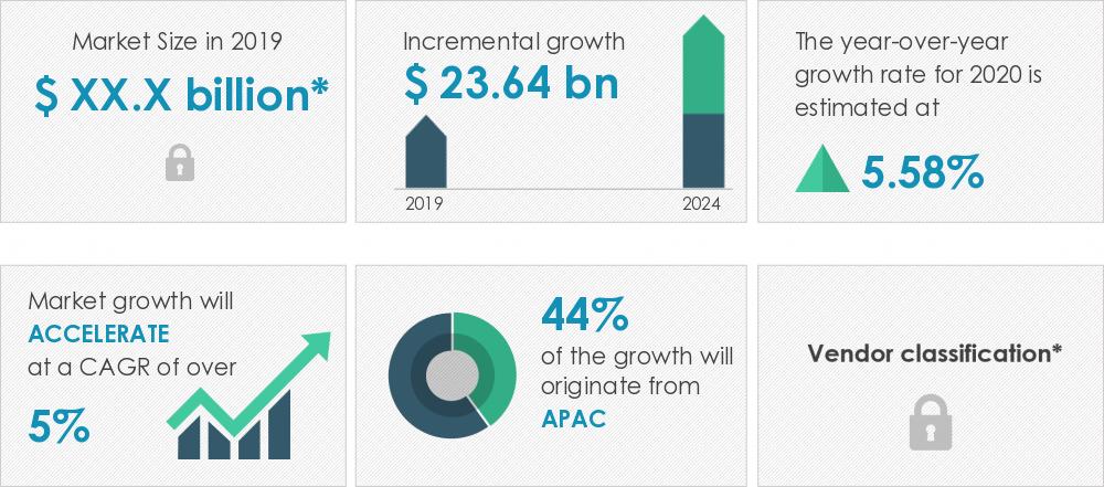 spare-parts-logistics-market-size