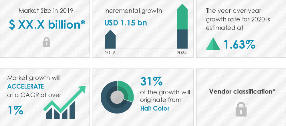 hair-care-market-size