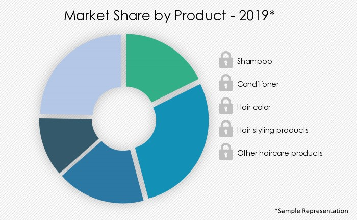 haircare-market-share-by-distribution-channel