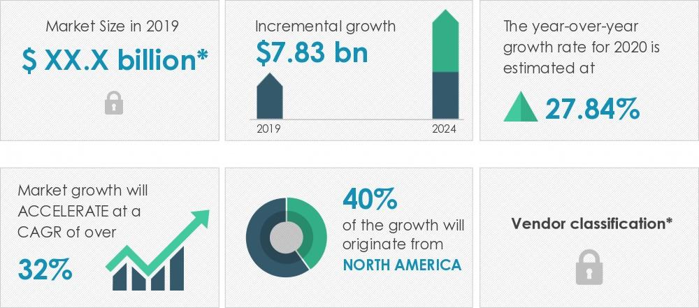 lignocellulosic-feedstock-based-biofuel-market-size