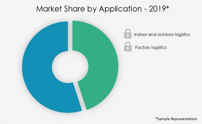 logistics-robots-market-share-by-distribution-channel
