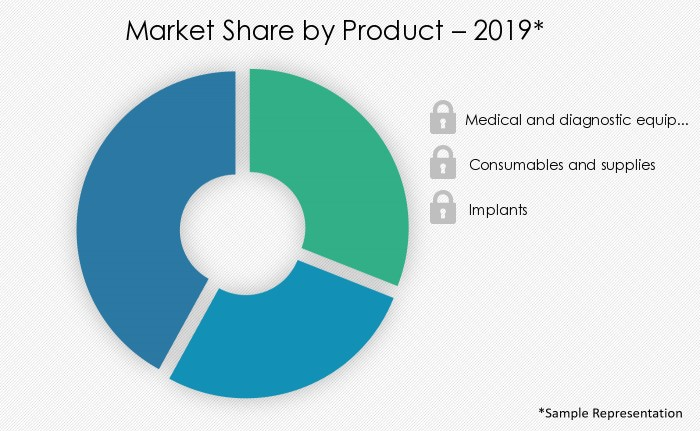medical-devices-market-share-by-distribution-channel