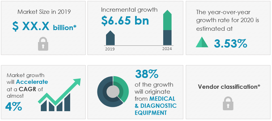 medical-devices-market-size