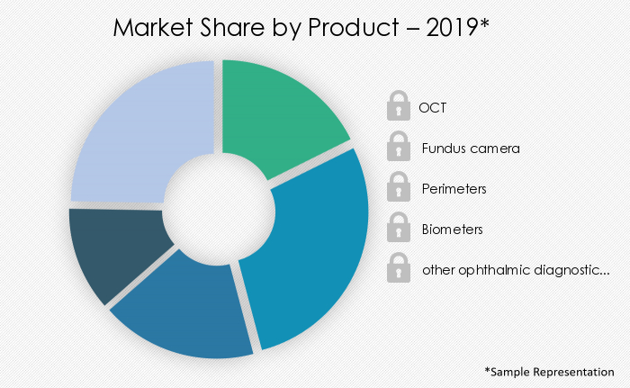 ophthalmic-diagnostic-devices-market-share-by-distribution-channel