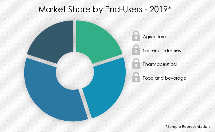 potassium-nitrate-market-share-by-distribution-channel