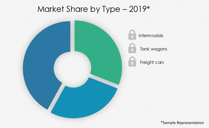 rail-logistics-market-share-by-distribution-channel