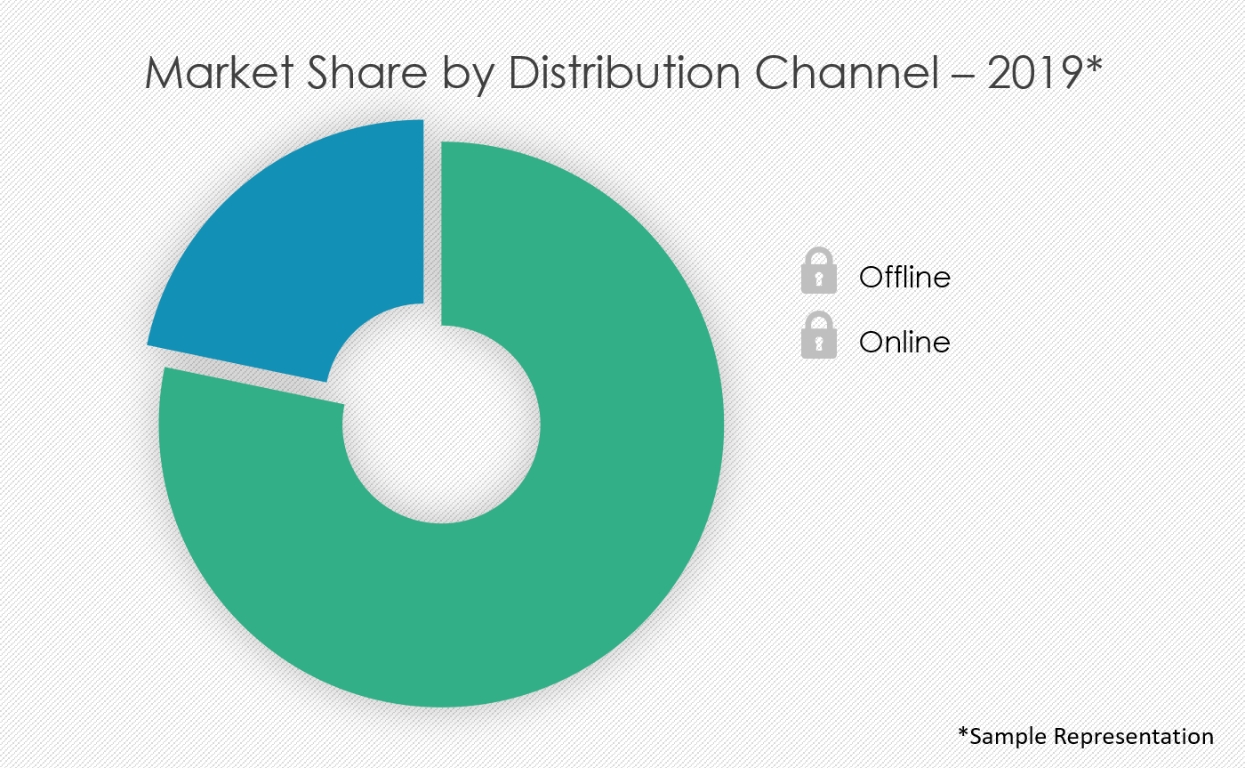 rings-market-share-by-distribution-channel