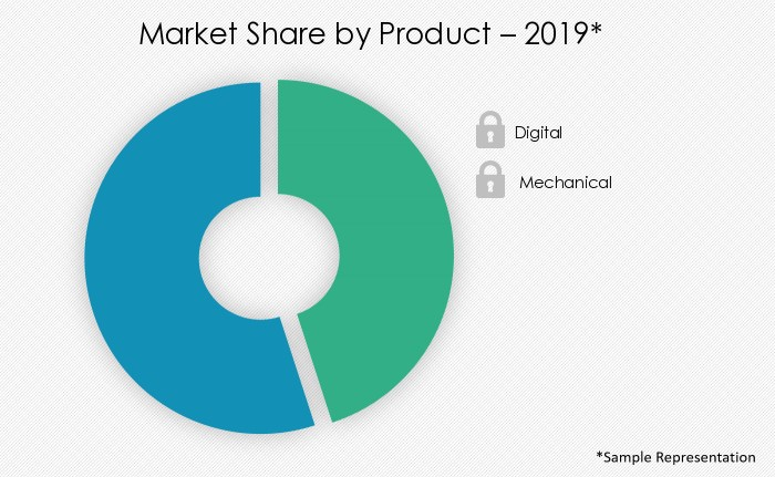 slot-machine-market-share-by-distribution-channel