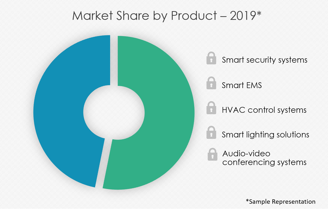 smart-office-solutions-market-share-by-distribution-channel