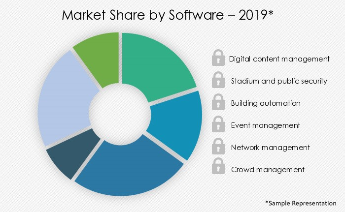 smart-stadium-market-share-by-distribution-channel