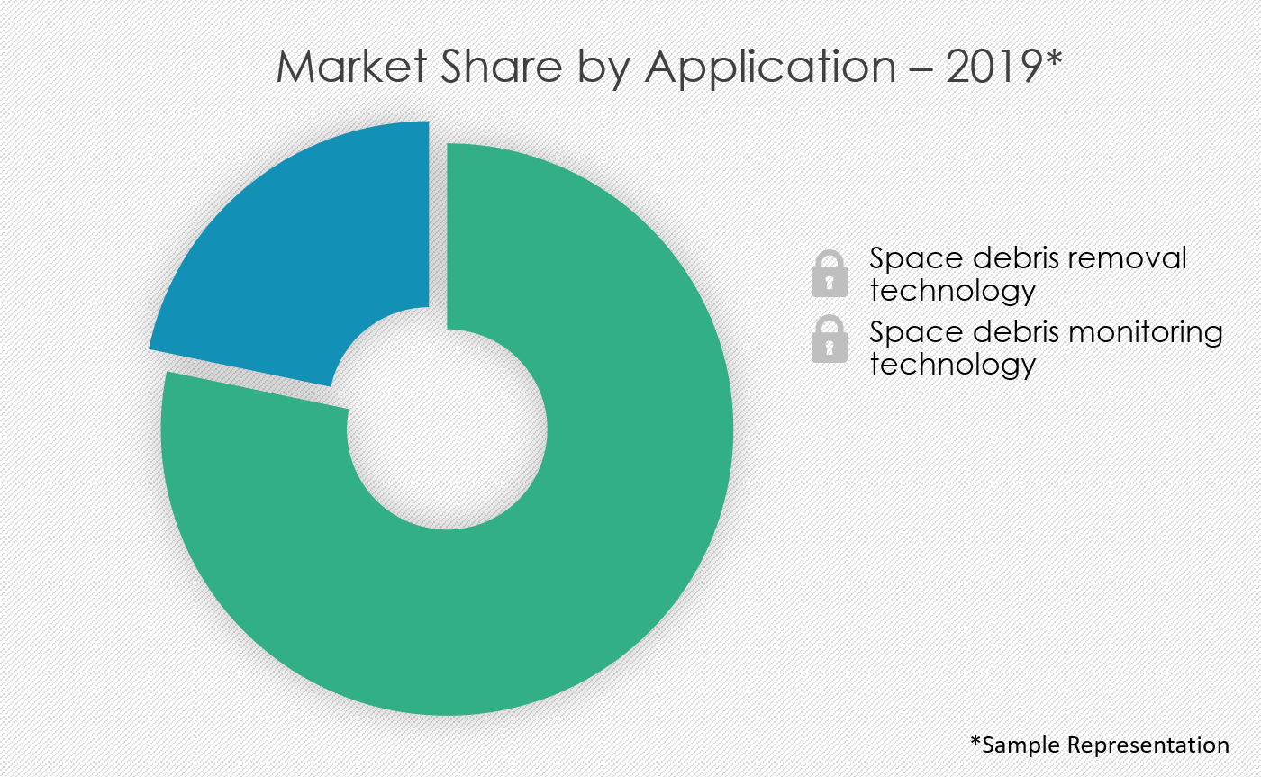 space-debris-monitoring-and-removal-market-share-by-distribution-channel