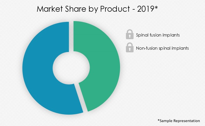 spinal-implants-market-share-by-distribution-channel