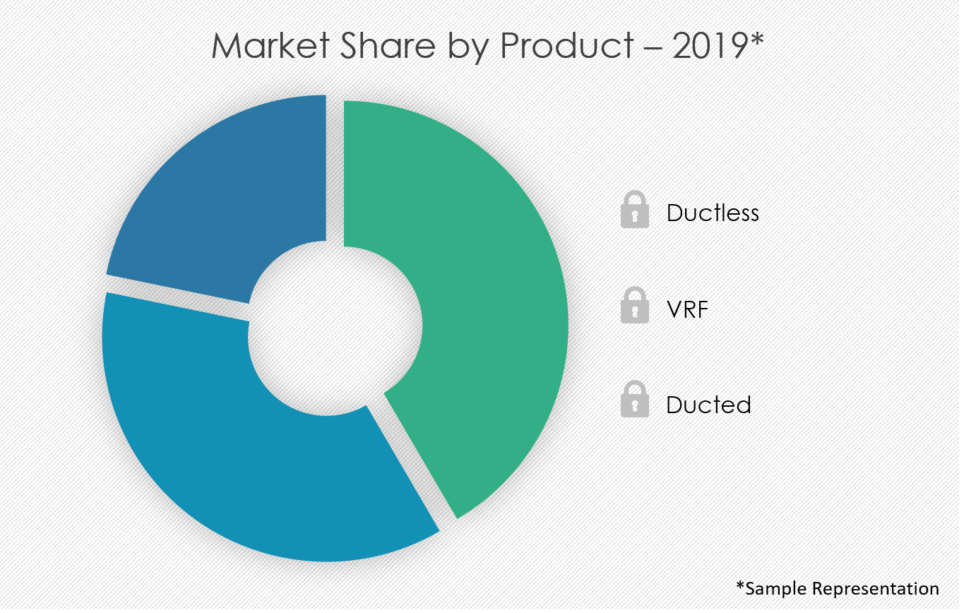 split-air-conditioner-market-share-by-distribution-channel