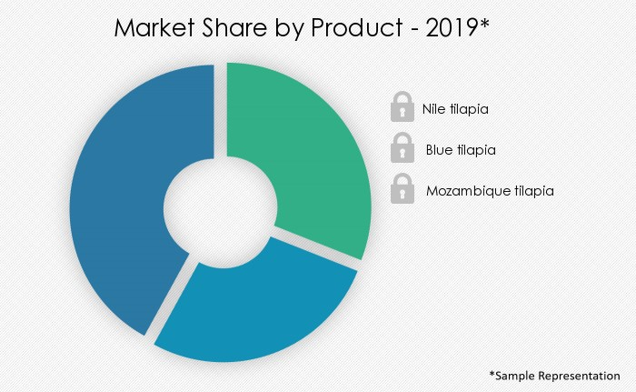 tilapia-market-share-by-distribution-channel