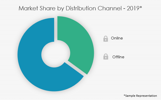 snack-bars-market-share-by-distribution-channel