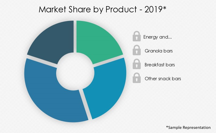 snack-bars-market-share-by-region
