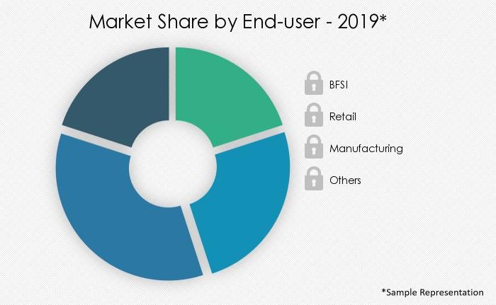 vendor-management-software-market-share-by-distribution-channel